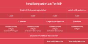 Fortbildung Tonfeld Carmen Bauer