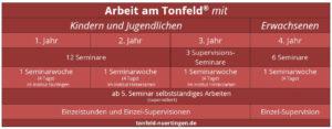 Fortbildung Tonfeld Carmen Baer